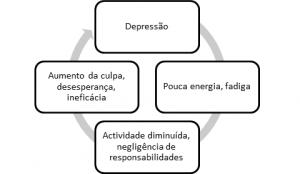 Quadro que mostra como é o ciclo da depressão