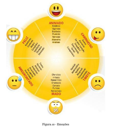 emoções principais e secundarias na ansiedade