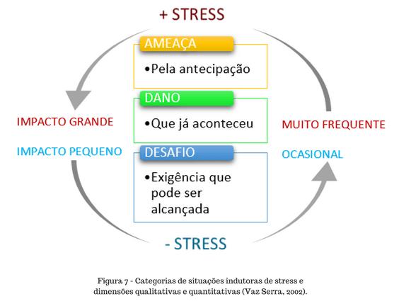 o impacto do stress, dano e ameaça