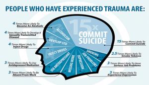 sintomas trauma