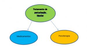 Depressão bipolar tratamento