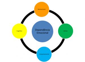 as componentes da dependência emocional